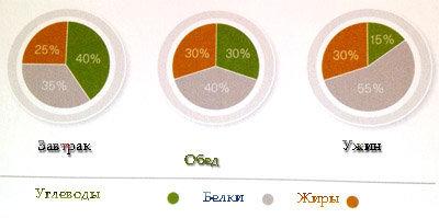 Оптимальное распределение углеводов, белков и жиров