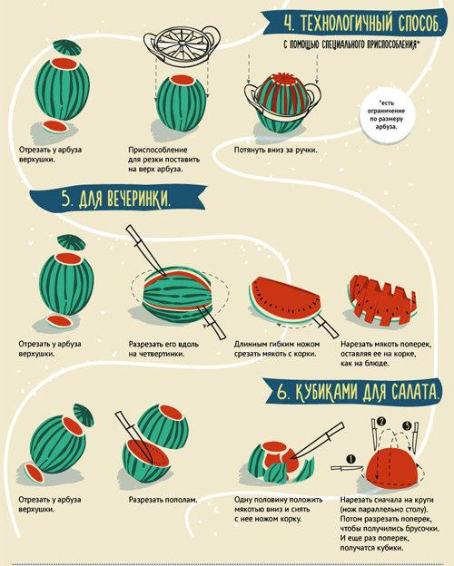 2. Как нарезать арбуз