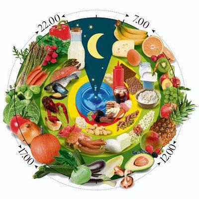 Меню на неделю диета по часам