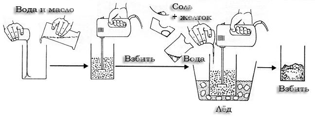 Рецепт домашнего маргарина