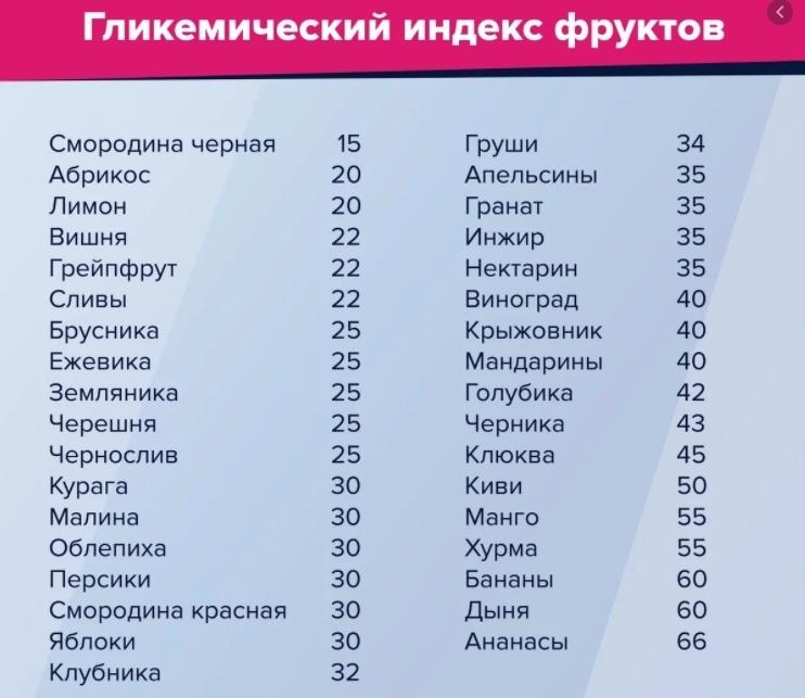 Обзор гликемического индекса фруктов