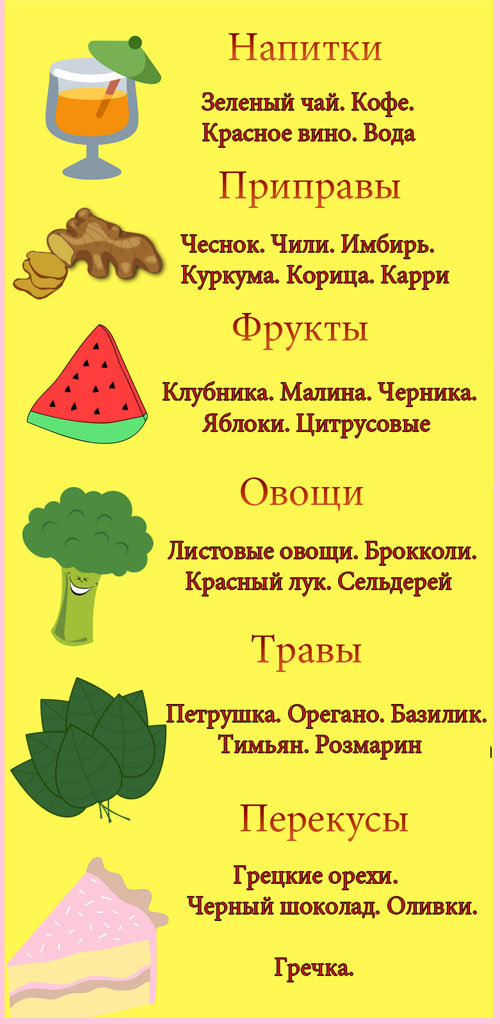 Рекомендуются в рамках диеты следующие продукты