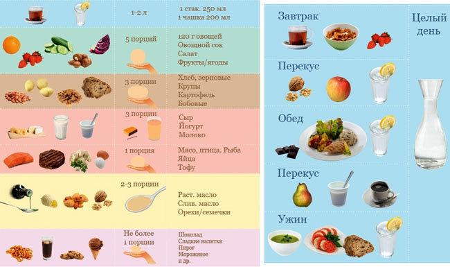 Количество порций