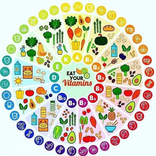 Какие есть витамины