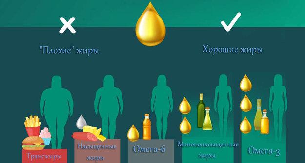 Насыщенные и ненасыщенные жирные кислоты