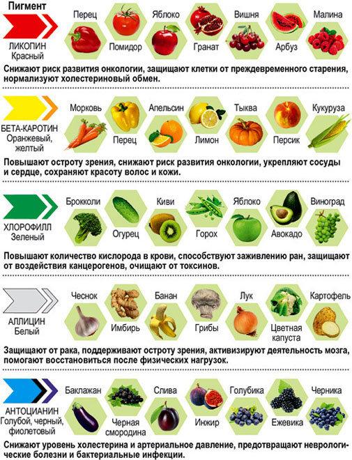 Полезные овощи и фрукты их цвет и их состав