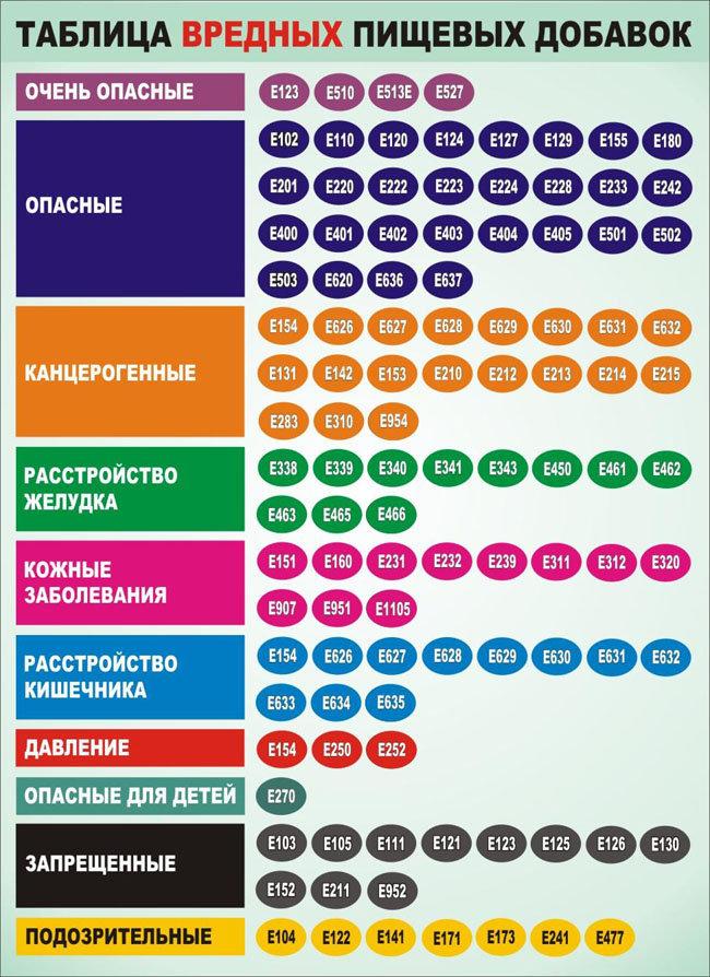 Вредные пищевые добавки в продуктах питания. Таблица